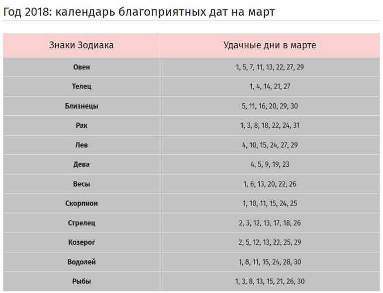 Гороскоп от Павла Глобы и календарь благоприятных дат на март 2018