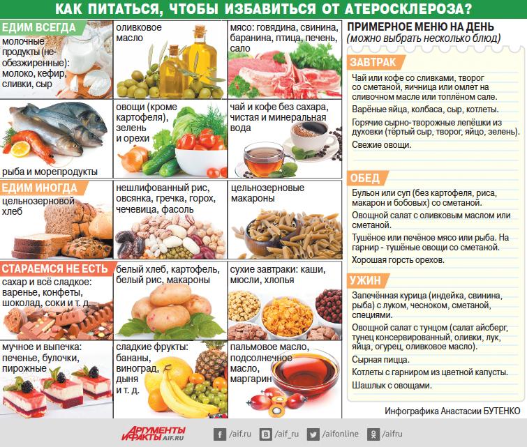 Не бойтесь жирного. Как питаться, чтобы избавиться от атеросклероза?