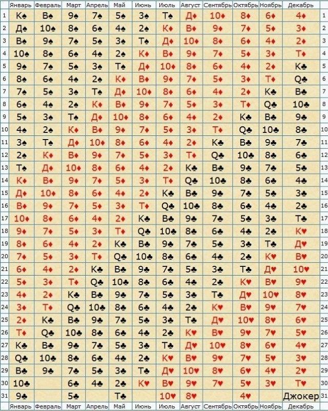Карта рождения в матрице судеб - символ того, кем мы будем в этой жизни